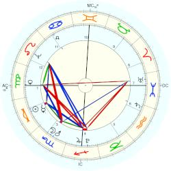 August Lafontaine - natal chart (Placidus)