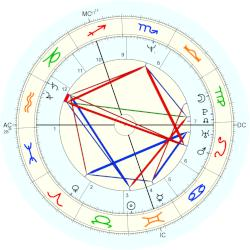 Tim Burness - natal chart (Placidus)