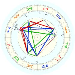 James Blunt - natal chart (noon, no houses)