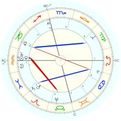 Jimmy Carl Black - natal chart (Placidus)