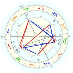 Willie Gallacher - natal chart (Placidus)