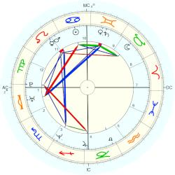Isabelle Boulay - natal chart (Placidus)