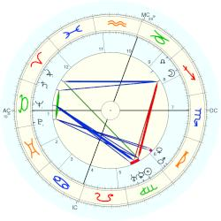 Princess of Asturias Mercedes - natal chart (Placidus)