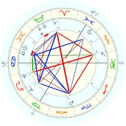 Lady Ottoline Morrell - natal chart (Placidus)