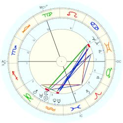 Duke of Anjou René - natal chart (Placidus)