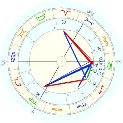 Georgia May Jagger - natal chart (Placidus)