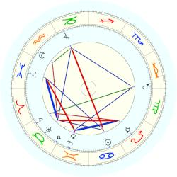 George Eastman - natal chart (noon, no houses)
