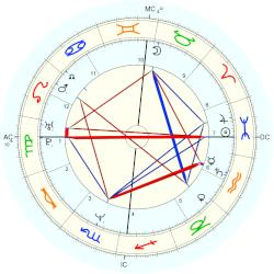 Thomas Anders - natal chart (Placidus)