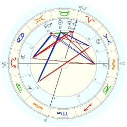 Jan van Breemen - natal chart (Placidus)
