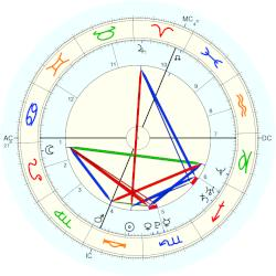 Nature: Great Storm of 1987 - natal chart (Placidus)