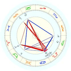 Ernst Cassirer - natal chart (noon, no houses)