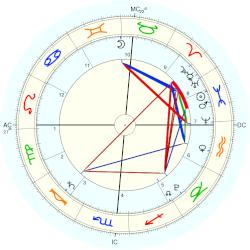 Accident: Fukushima nuclear disaster - natal chart (Placidus)