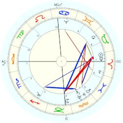 Nature: Earthquake North of France and London - natal chart (Placidus)