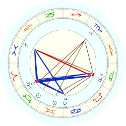 Stephen Colbert - natal chart (noon, no houses)