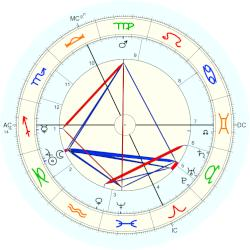 Andre Messager - natal chart (Placidus)
