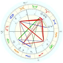 Accident: great fire of Valparaiso - natal chart (Placidus)