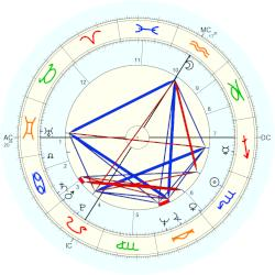 Christian Marty - natal chart (Placidus)