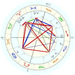 Nature: Earthquake Acapulco - natal chart (Placidus)