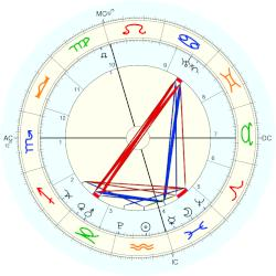 Paul Luther - natal chart (Placidus)