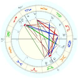 Prince of Luxembourg Jean - natal chart (Placidus)