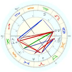 Henry Taunt - natal chart (Placidus)