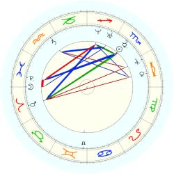 Elizabeth Cady Stanton - natal chart (noon, no houses)
