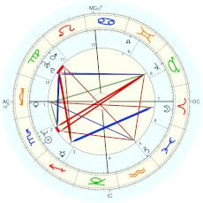Diana Krall : by astrolog.no - natal chart (Placidus)