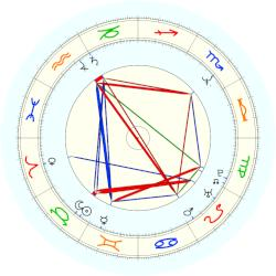 Tim Roth - natal chart (noon, no houses)