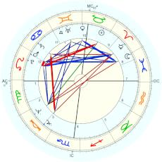 Ginette Reno : supplied by James Elliot - natal chart (Placidus)