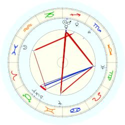 Zoltán Kodály - natal chart (noon, no houses)