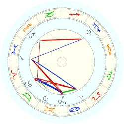 Herman Wouk - natal chart (noon, no houses)