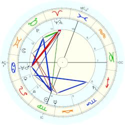 Mary Hunter Austin - natal chart (Placidus)