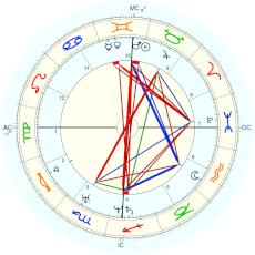 Margaret Fuller : Rectified by Isaac Starkman - natal chart (Placidus)