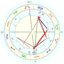 Theodate Pope Riddle - natal chart (Placidus)