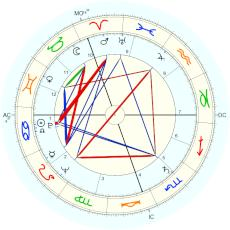 Alfredo Di Stefano : Rectified by Isaac Starkman - natal chart (Placidus)