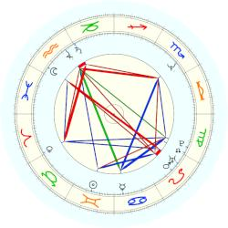 Francisco Jose Garzon - natal chart (noon, no houses)