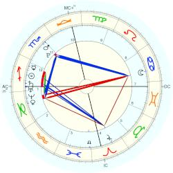 Angel Carter - natal chart (Placidus)