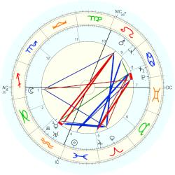 Ross Gregory - natal chart (Placidus)