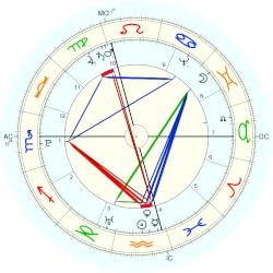 Christian Gottfried Hermann - natal chart (Placidus)