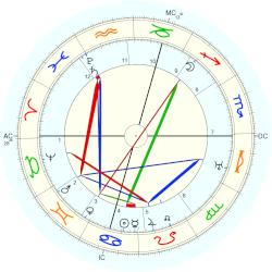 Princess of Bavaria Maximiliana Maria - natal chart (Placidus)