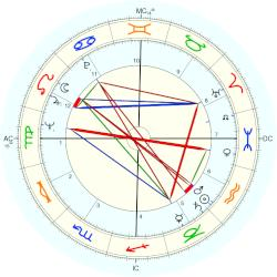James Rado - natal chart (Placidus)