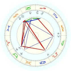 Dan Shechtman - natal chart (noon, no houses)