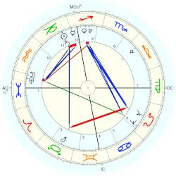 Countess von Lichtenau Wilhelmine - natal chart (Placidus)