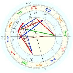 King of Prussia Friedrich Wilhelm II - natal chart (Placidus)