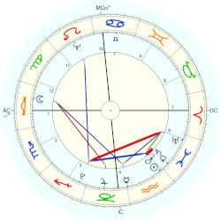 Friedrich August Wolf - natal chart (Placidus)