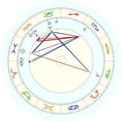 Kit Armstrong - natal chart (noon, no houses)
