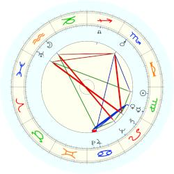 Chaim Herzog - natal chart (noon, no houses)