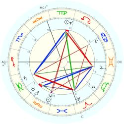 Harry Mathews - natal chart (Placidus)
