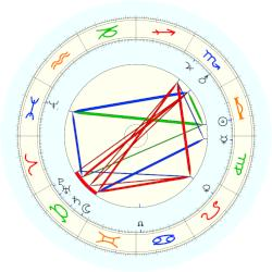 William Ramsay - natal chart (noon, no houses)