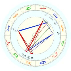 Jefferson Davis - natal chart (noon, no houses)
